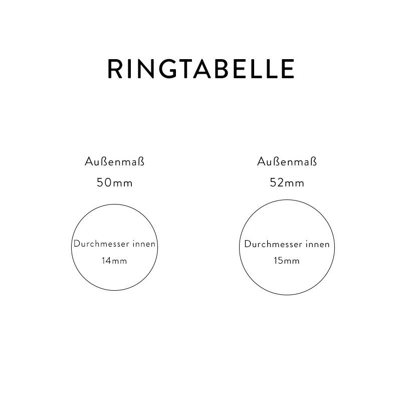 Tabelle der beiden Stacking Ringe